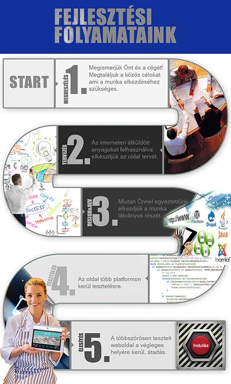 weboldalkészítés folyamata